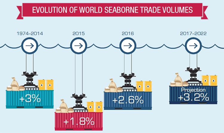 seabornetrade-evolution