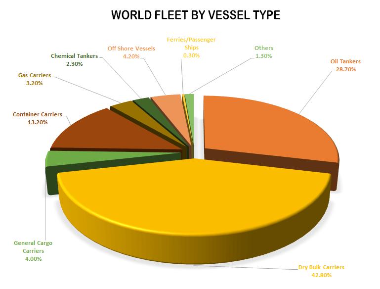worldfleet
