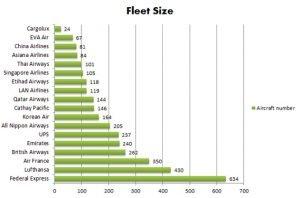 air-fleet-size