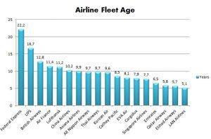air-line-fleet-age