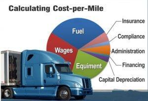 cost-per-mile