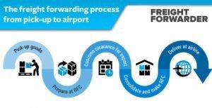 freight-forward-process